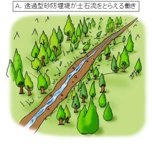 ①川(渓流)ではいつも、水と一緒に土砂も流れています。