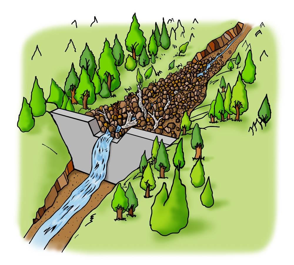 <b>B.不透過型砂防堰堤が土石流をとらえる働き</b><br>③大雨が降り土石流が発生したとき、堰堤は大きな岩や、流木などを含む土砂をため、下流への被害を防ぎます。