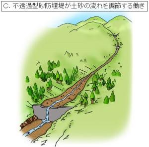 ①不透過型砂防堰堤は、土砂で一杯になっていても、効果がなくなるわけではありません。堰堤の上流側では、土砂がたまって川の勾配がゆるくなり、川幅も広がるため、水が流れるスピードも遅くなります。