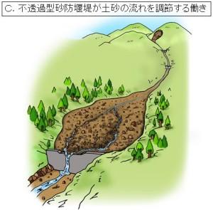 ②大雨と一緒に大量の土砂が流れてくると、川の勾配がゆるい堰堤の上流側で水のスピードが遅くなり、既にたまっていた土砂の上にさらに大きく一部の土砂が積もってたまります。
