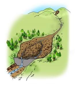 C.不透過型砂防堰堤が土砂の流れを調節する働き②大雨と一緒に大量の土砂が流れてくると、川の勾配がゆるい堰堤の上流側で水のスピードが遅くなり、既にたまっていた土砂の上にさらに大きく一部の土砂が積もってたまります。