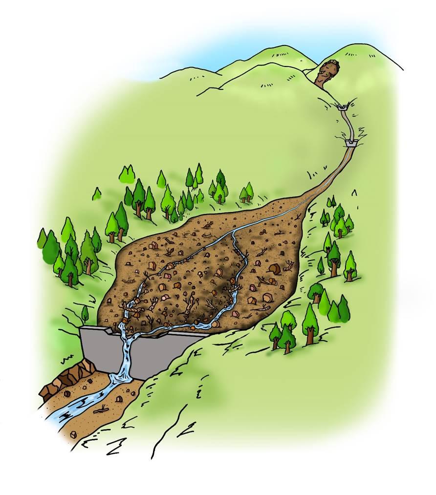 <b>C.不透過型砂防堰堤が土砂の流れを調節する働き</b><br>②大雨と一緒に大量の土砂が流れてくると、川の勾配がゆるい堰堤の上流側で水のスピードが遅くなり、既にたまっていた土砂の上にさらに大きく一部の土砂が積もってたまります。