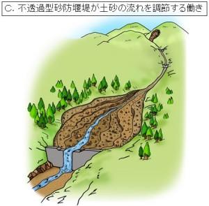 ③上にたまった土砂はその後、雨が降るたびに水の力で削られ、少しずつ下流に流れ出ていきます。(その後、大雨が降ると再び②のように大きく積もってたまります。)