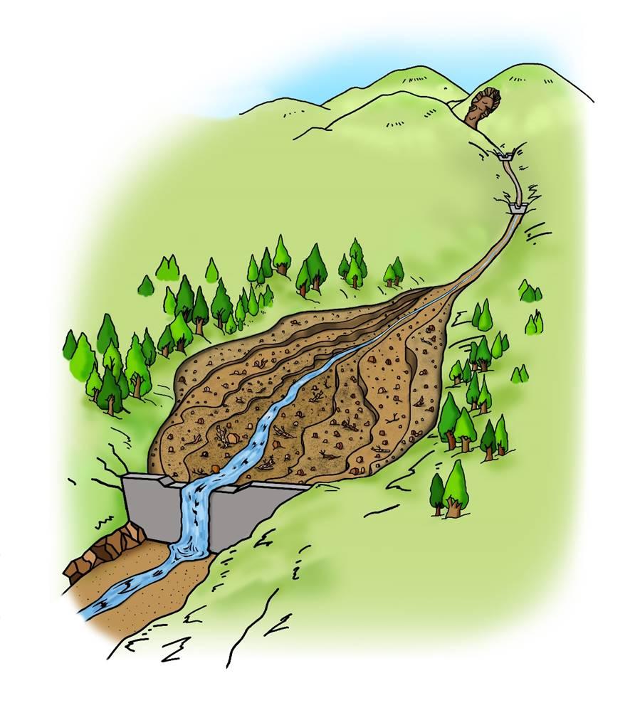 <b>C.不透過型砂防堰堤が土砂の流れを調節する働き</b><br>③上にたまった土砂はその後、雨が降るたびに水の力で削られ、少しずつ下流に流れ出ていきます。(その後、大雨が降ると再び②のように大きく積もってたまります。)